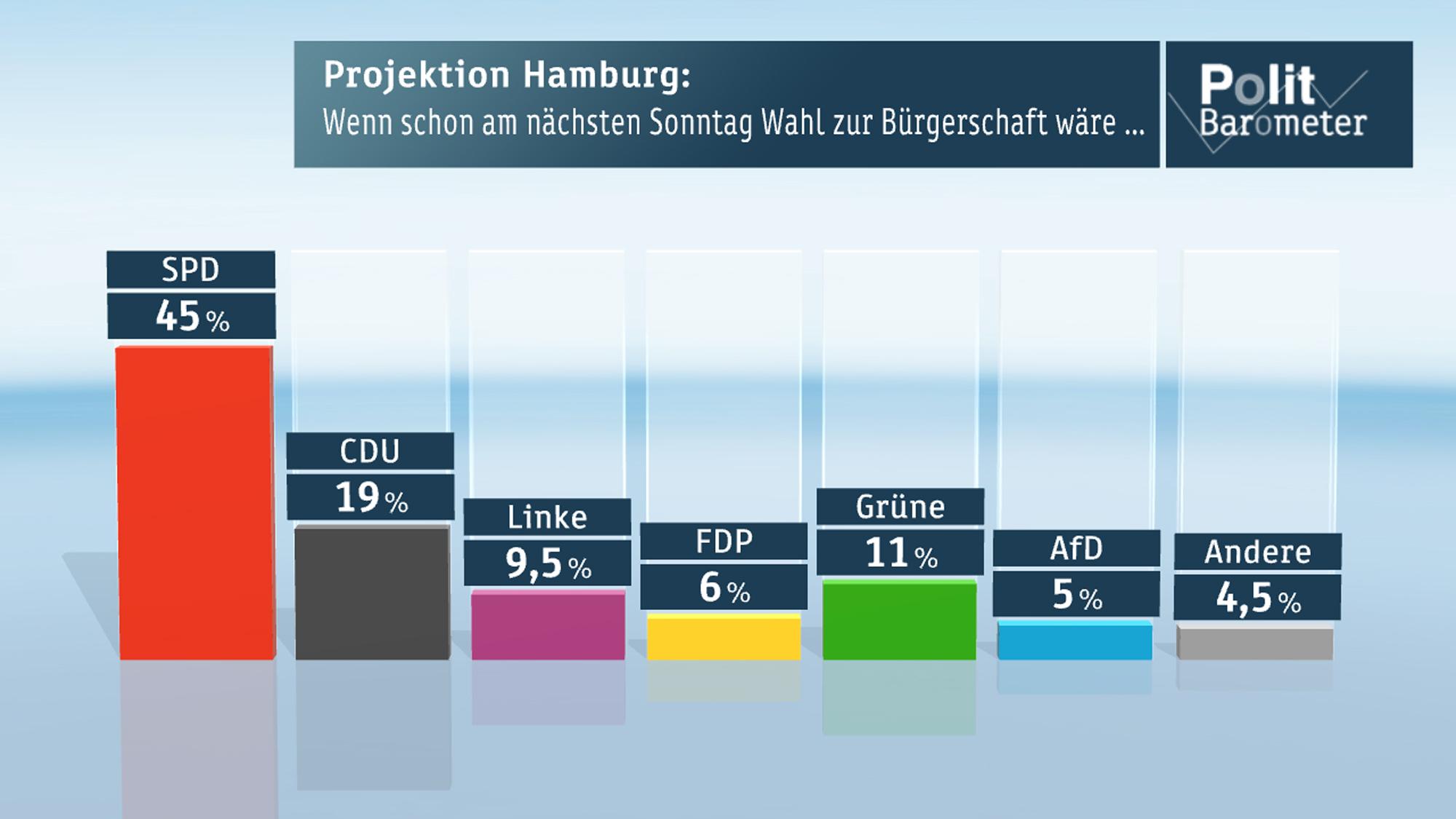 Projektion Hamburg: Wenn am nächsten Sonntag Wahl zur Bürgerschaft wäre