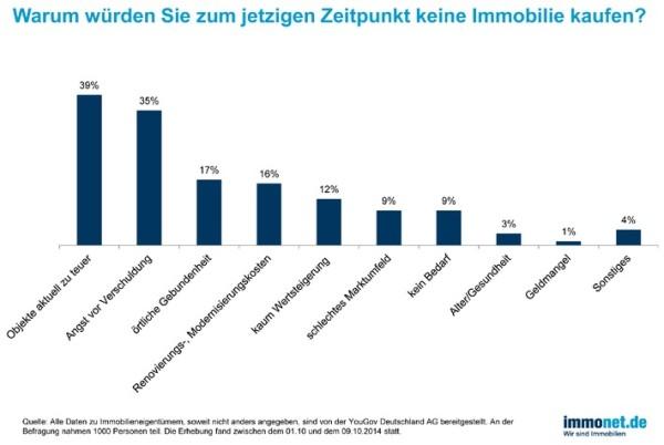 Immonet-Umfrage zum Erwerb von Eigentum