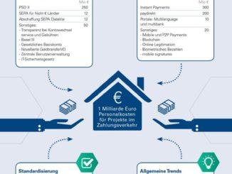 Zahlungsverkehr kostet Banken eine Milliarde Euro bis 2018