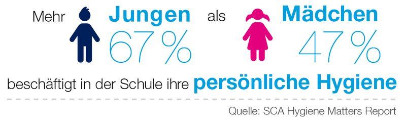 Hygiene-Studie: Junge Menschen sorgen sich am meisten über mangelnde Hygiene.