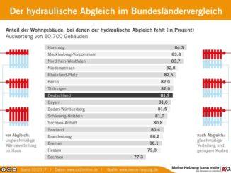 80 % der Heizanlagen in Deutschland verschwenden Energie