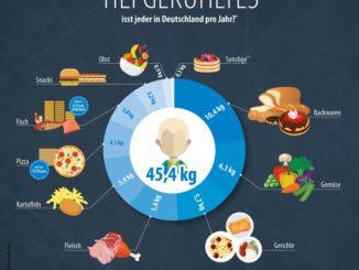 Die Deutschen lieben Tiefkühlprodukte Pro-Kopf-Verbrauch steigt weiter auf 45,4 Kilogramm