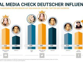 Social Media Check deutscher Influencer