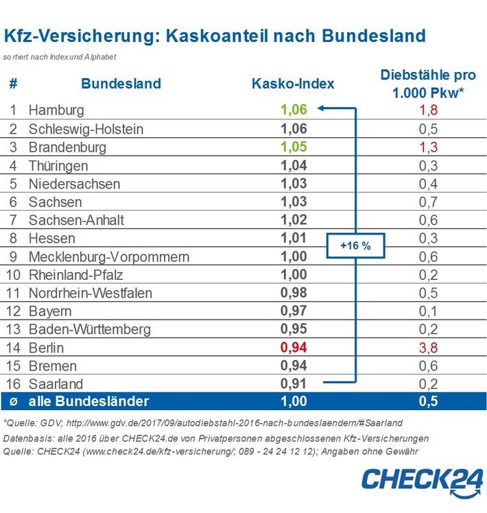 Pkws in Diebstahlhochburg Berlin nur unterdurchschnittlich kaskoversichert