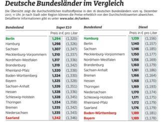 Stadtstaaten Hamburg und Berlin beim Tanken am günstigsten