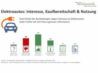 Elektroautos: Interesse, Kaufbereitschaft und Nutzung