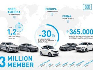 Der Trend zum Carsharing gewinnt immer mehr an Fahrt
