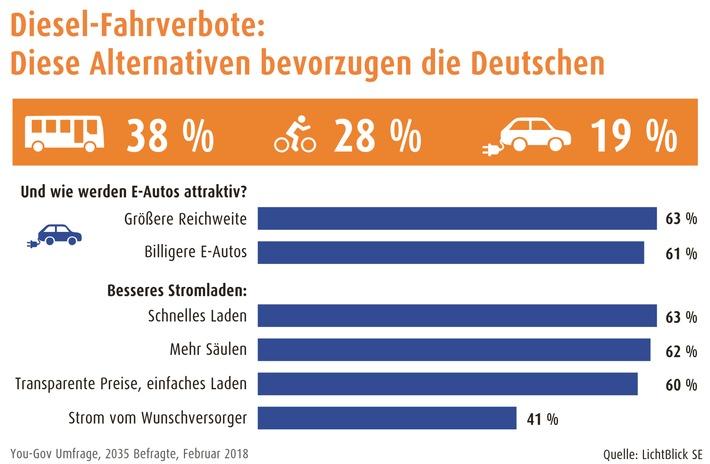 Grünes Licht für Diesel-Fahrverbote: Bürger würden vermehrt Öffis, Rad und E-Auto nutzen