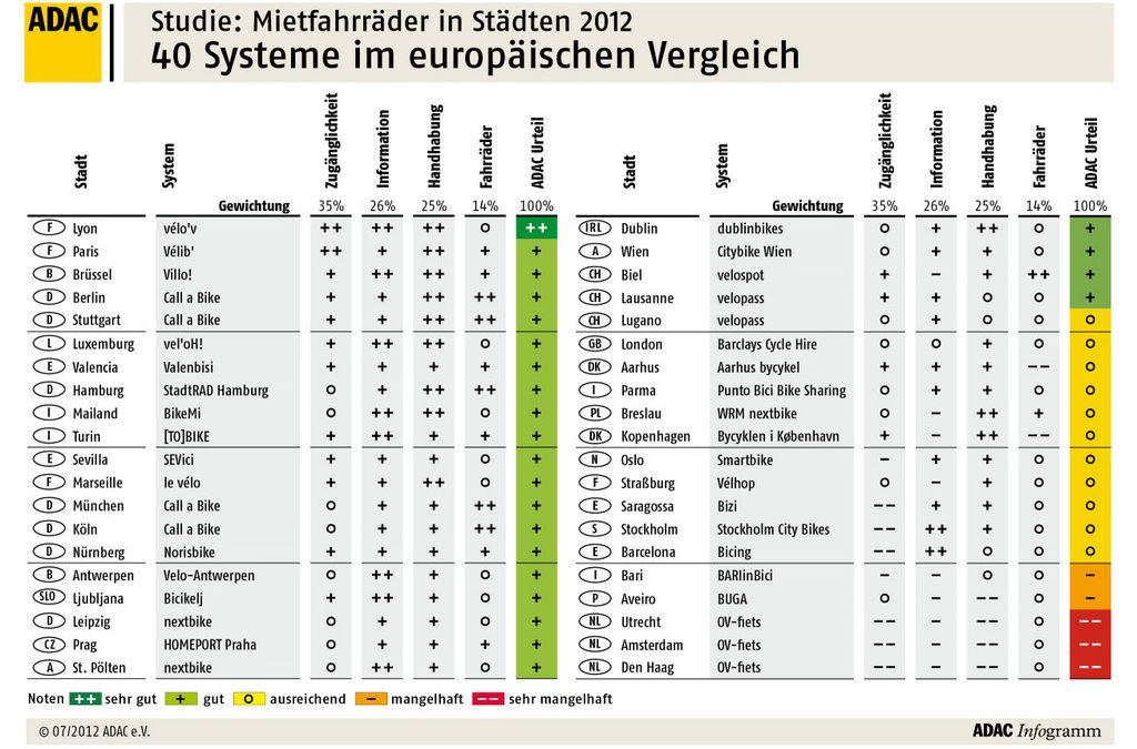 """ADAC Studie """"Mietfahrräder in Städten 2012"""""""