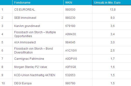 Top-10 der Fonds nach Umsatz an der Börse Hamburg im Juli 2012