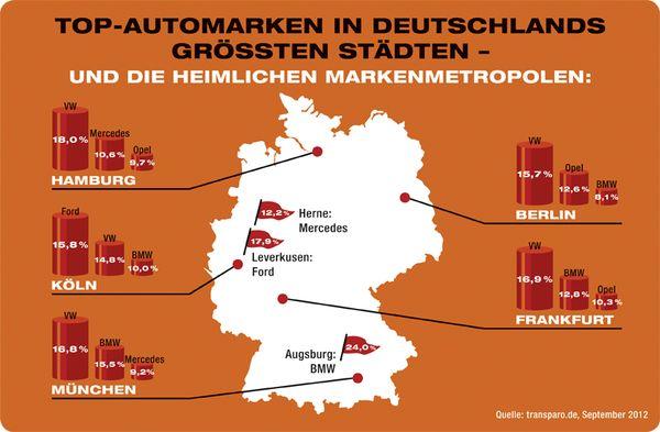 Automarken-Studie von transparo.de