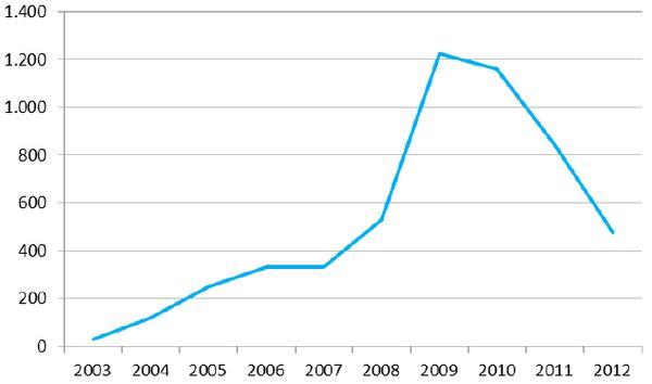 Umsatzentwicklung der Immobilienfonds der letzten 10 Jahre (in Mio. Euro)