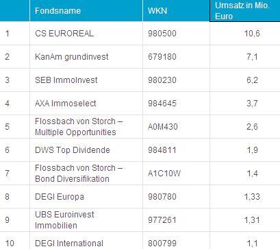 Top-10 der Fonds nach Umsatz an der Börse Hamburg im September 2012