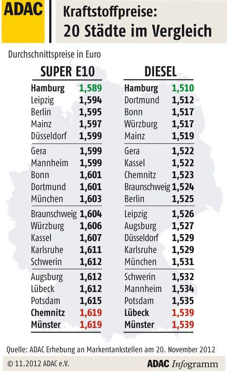 Benzin: Hamburg ist beim Tanken günstig