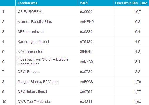 Top-10 der Fonds nach Umsatz an der Börse Hamburg im November 2012