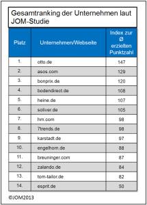 Ranking der Mode-Unternehmen (anklicken)