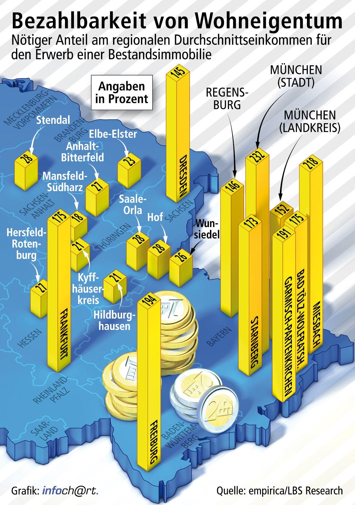 Finanzierungslast niedriger als 2011