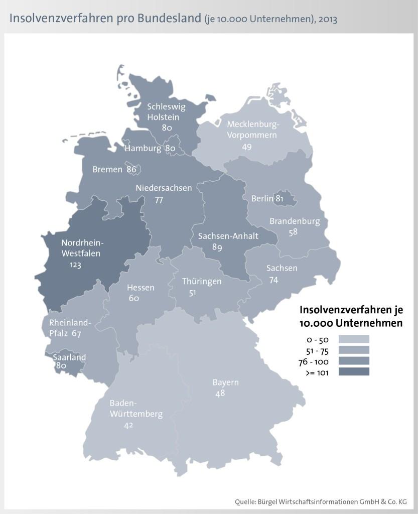 """Beim Ländervergleich gehen sowohl bei den absoluten, als auch bei den relativen Werten (""""Insolvenzquote"""") die meisten Firmeninsolvenzen auf das Konto von Nord-rhein-Westfalen"""