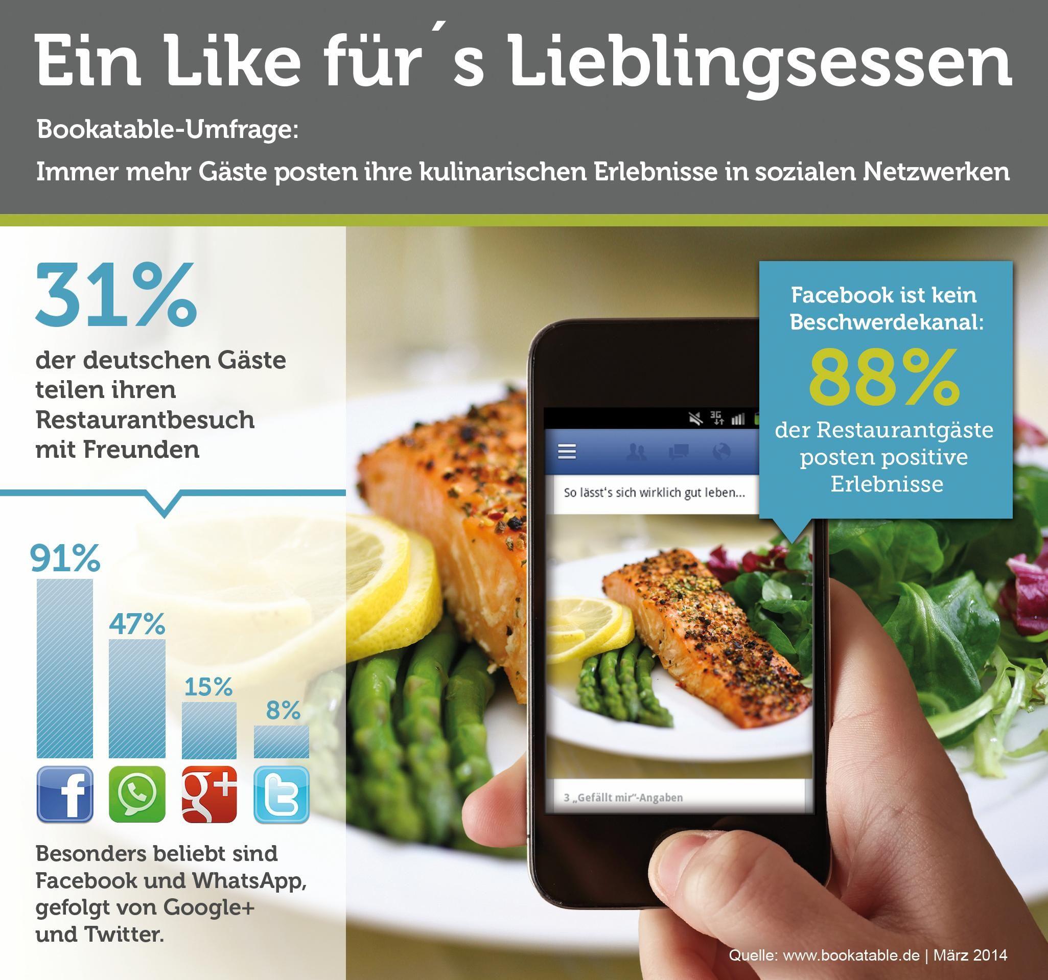 Fast ein Drittel der Restaurantgäste posten ihre kulinarischen Eindrücke in sozialen Netzwerken - Facebook und WhatsApp besonders beliebt