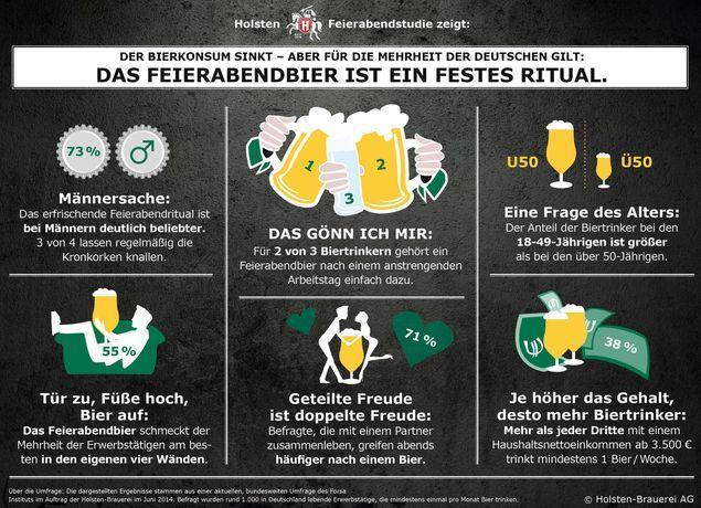 Trotz sinkender Bierabsätze bleibt für die Mehrheit der Deutschen das Feierabendbier ein festes Ritual