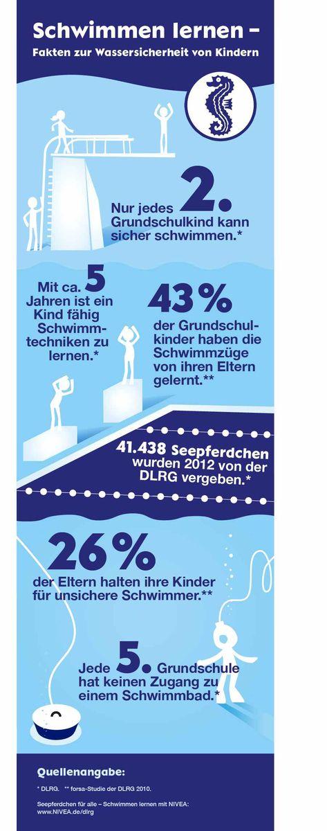 Fakten zur Wassersicherheit von Kindern