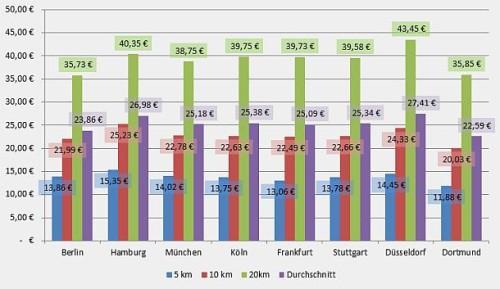 Taxipreise im Vergleich - Spitzenreiter Düsseldorf, Schlusslicht Dortmund