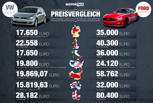 Die Autopreise variieren weltweit enorm Mustang und Golf im weltweiten Vergleich