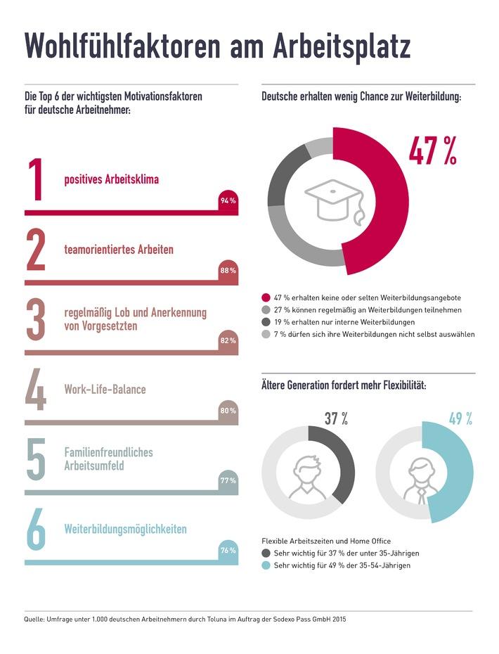 Motivationsfaktor Weiterbildung: Arbeitgeber geizen mit Entwicklungsmöglichkeiten Wichtigste Wohlfühlfaktoren am Arbeitsplatz