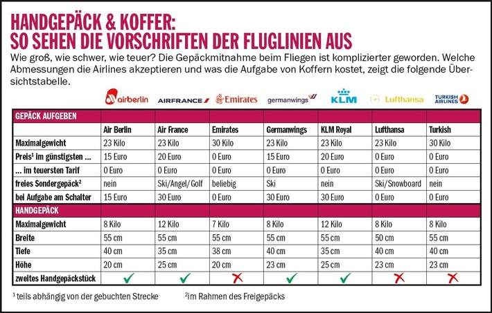 Die Lufthansa wurde Testsieger aufgrund einfacher Bedienung und großzügigen Gepäckbestimmungen