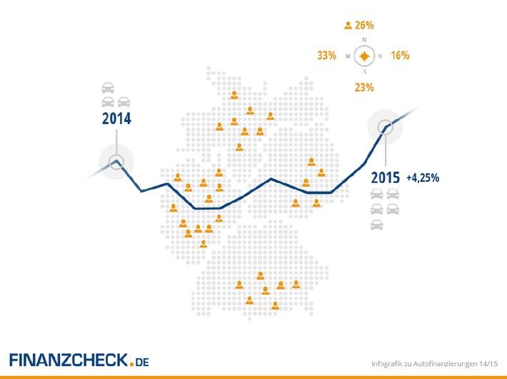 Infografik zu Autofinanzierungen in Deutschland 2014/2015
