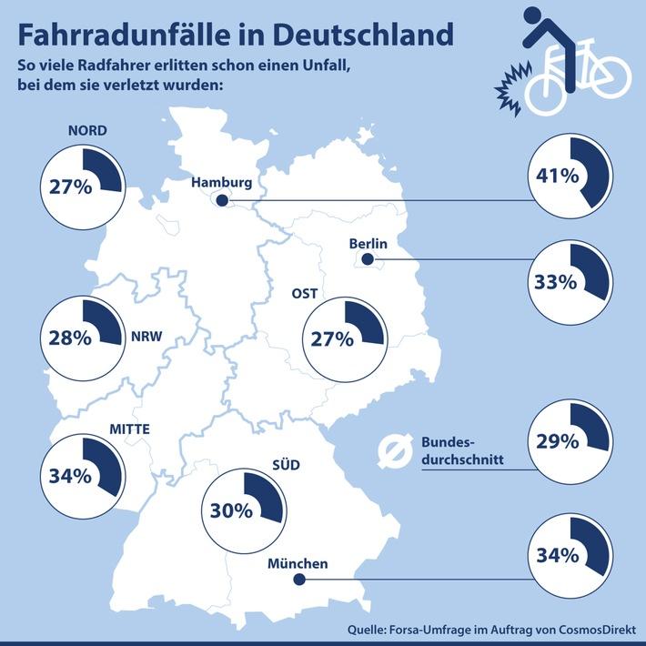 53 Prozent der Radfahrer in Deutschland hatten bereits einmal einen Unfall mit dem Fahrrad