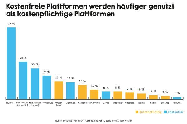 Kostenfreie VoD-Plattformen werden häufiger von den Deutschen genutzt