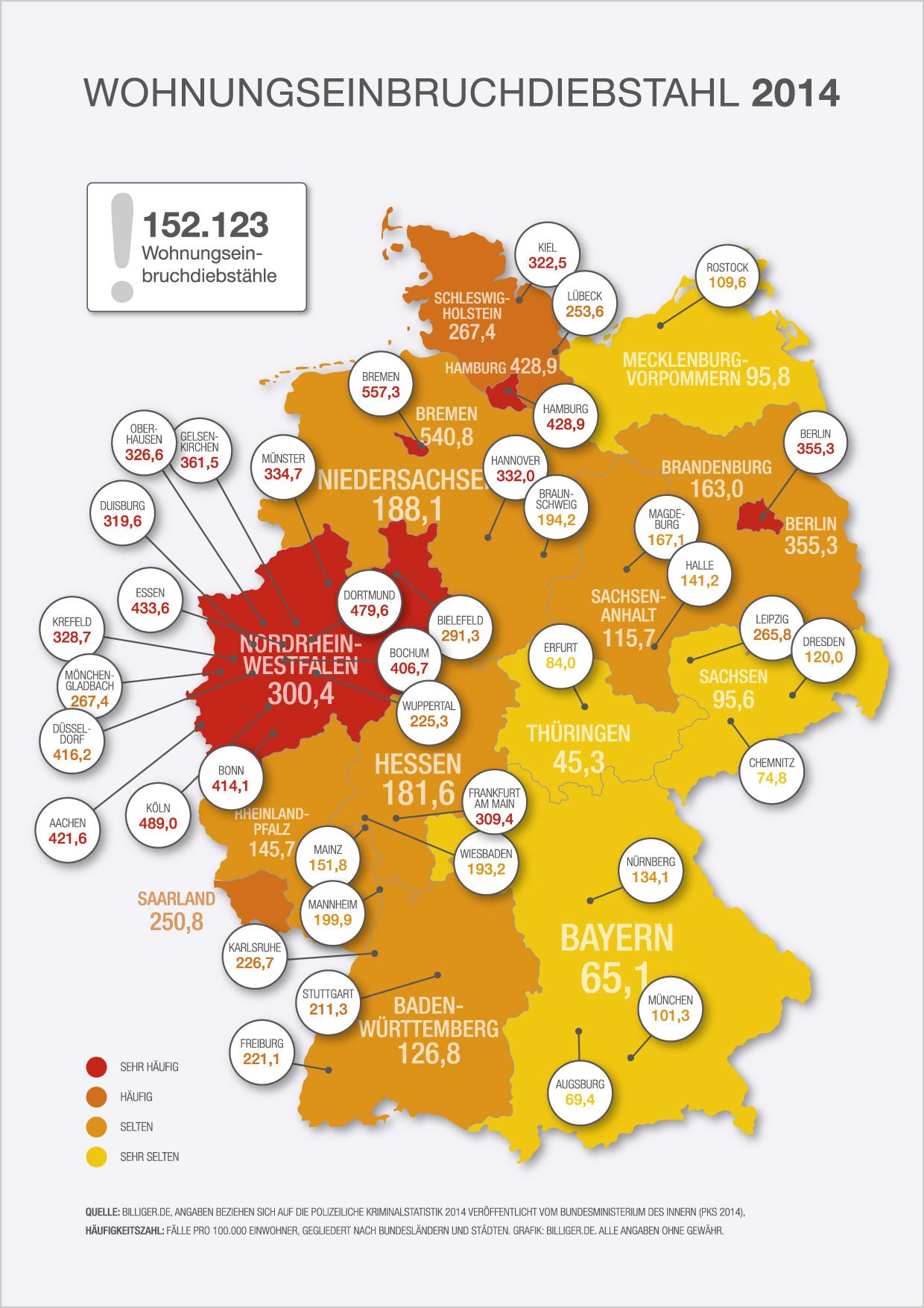Höchste Gefährdungslage bei Wohnungseinbrüchen im hohen Norden