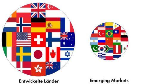 Nur eine breite Streuung über Anlagemärkte der Industriestaaten und Schwellenländer ist sinnvoll
