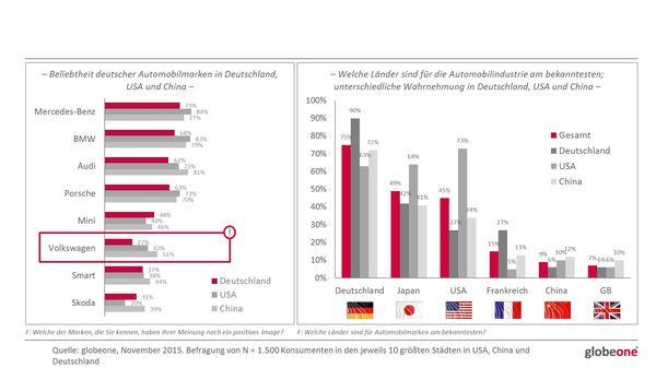 Das positive Image von Volkswagen ist speziell in Deutschland auf niedrigem Niveau. Trotzdem bleiben deutsche Marken das Nonplusultra im Automobilmarkt.