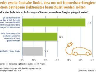 Jeder zweite Deutsche findet, dass nur mit Erneuerbare-Energien-Strom betriebene Elektroautos bezuschusst werden sollten