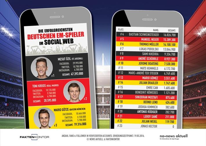 47.393.800: So viele Fans und Follower hat Mesut Özil insgesamt auf Facebook, Twitter und Instagram