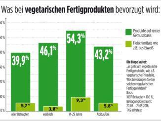 Verbraucher wollen echte Gemüseprodukte und keine Fleischimitate