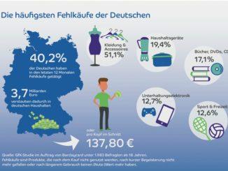 Fehlkäufe im Wert von etwa 3,7 Milliarden Euro verstauben in deutschen Haushalten