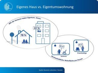 Infografik zu Eigentum von Senioren