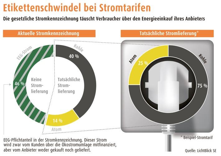 Staatlich verordneter Etikettenschwindel bei Stromkennzeichnung