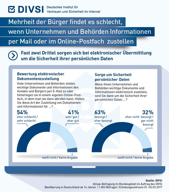 Mehrheit der Bürger findet es schlecht, wenn Unternehmen und Behörden Informationen per Mail oder im Online-Postfach zustellen