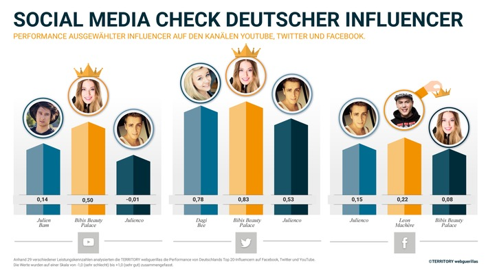 Social Media Check deutscher Influencer