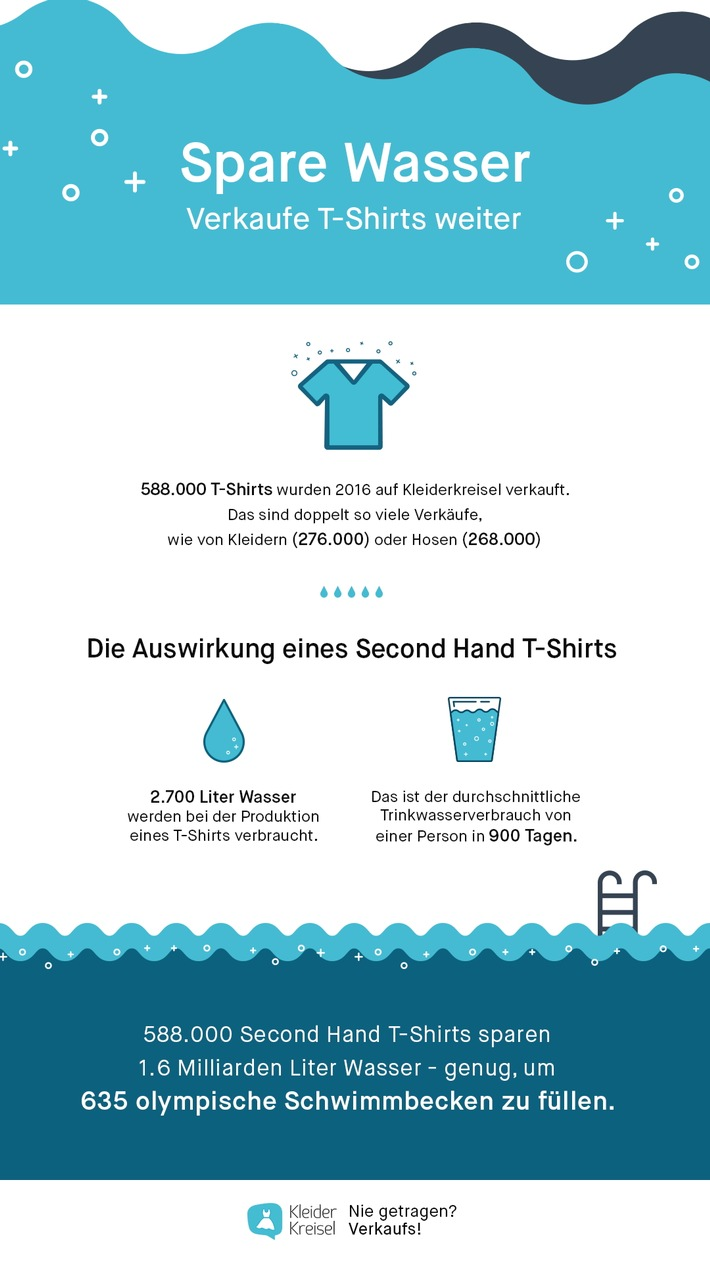 Durch den Wiederverkauf von T-Shirts auf Kleiderkreisel wurden im vergangenen Jahr mehr als eine Milliarde Liter Wasser eingespart