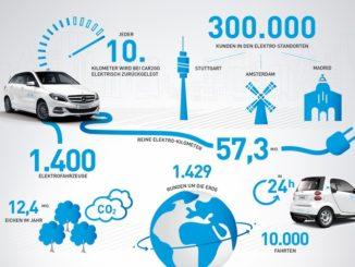 Jede zehnte car2go Fahrt ist elektrisch