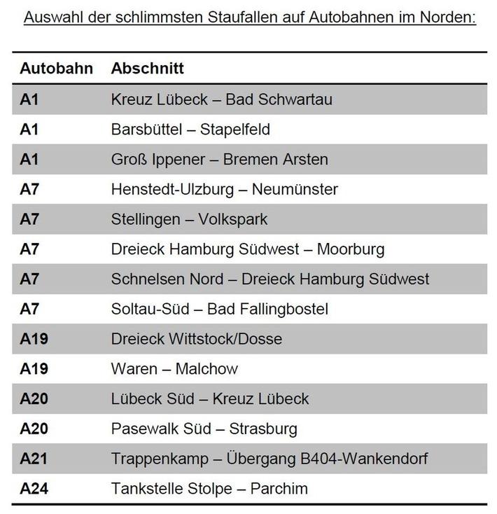 ADAC Hansa warnt vor Stillstand auf den norddeutschen Autobahnen