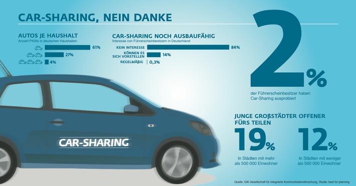 Nur zwei Prozent der Deutschen setzen auf Car-Sharing