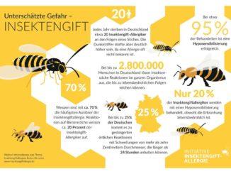 Insektengift-Allergie: Viele Betroffene