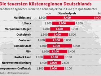 Preisboom an Deutschlands Küsten aber noch gibt es preiswerte Gegenden