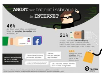 Über 45 Prozent der User sehen ihre Social-Media-Daten in Gefahr